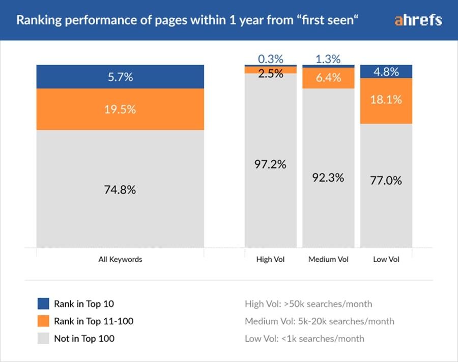 Kenapa Website Tidak Muncul di Google